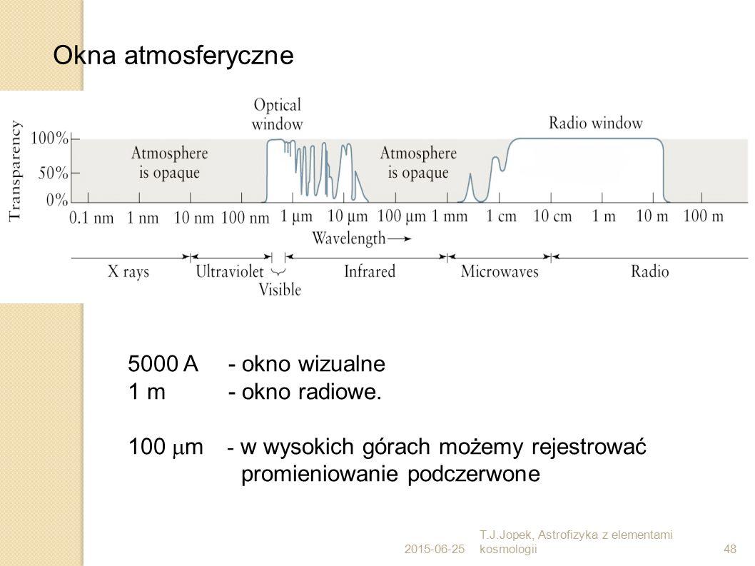 Okna atmosferyczne 5000 A - okno wizualne 1 m - okno radiowe.