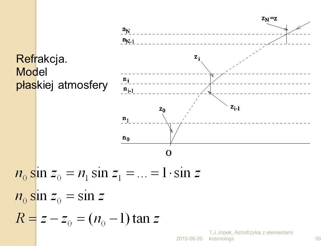 Refrakcja. Model płaskiej atmosfery