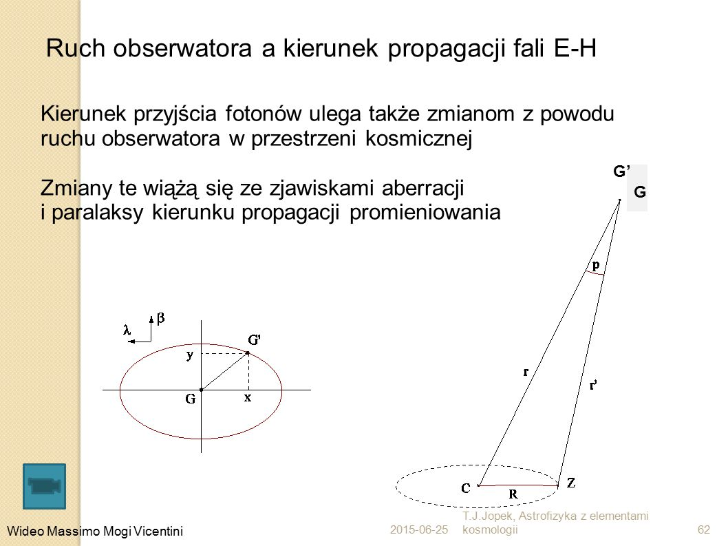 Ruch obserwatora a kierunek propagacji fali E-H