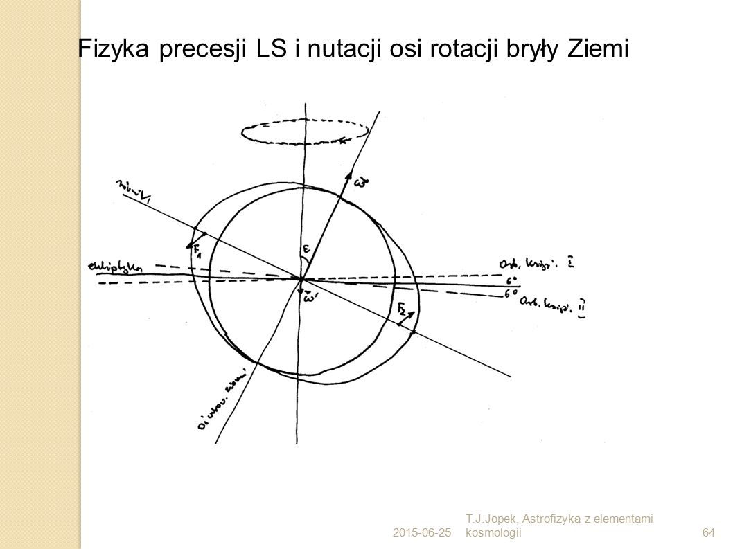 Fizyka precesji LS i nutacji osi rotacji bryły Ziemi