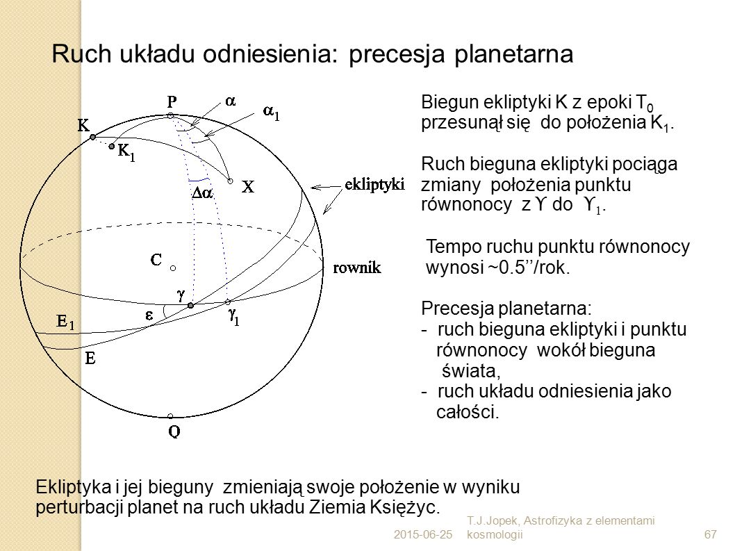 Ruch układu odniesienia: precesja planetarna