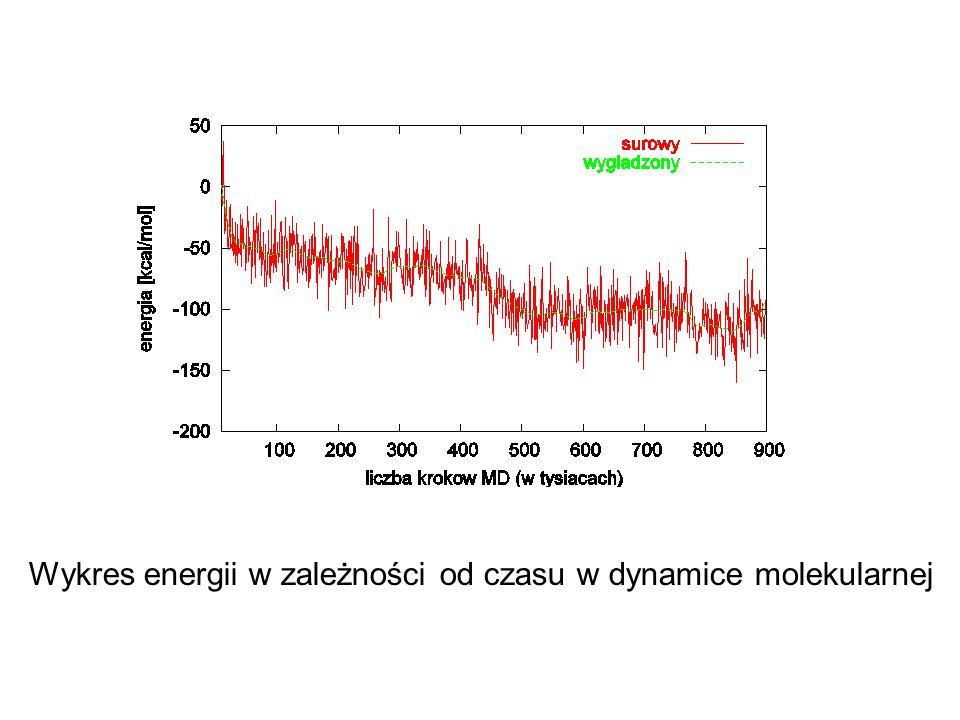 Wykres energii w zależności od czasu w dynamice molekularnej