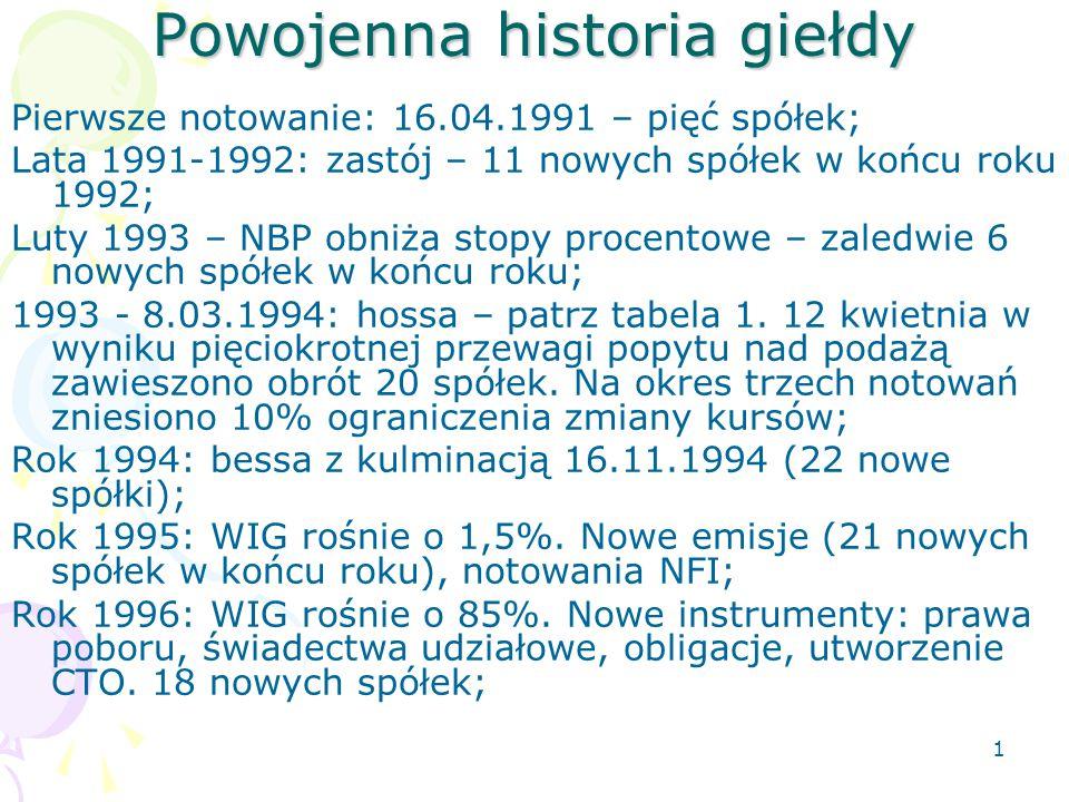 Powojenna historia giełdy