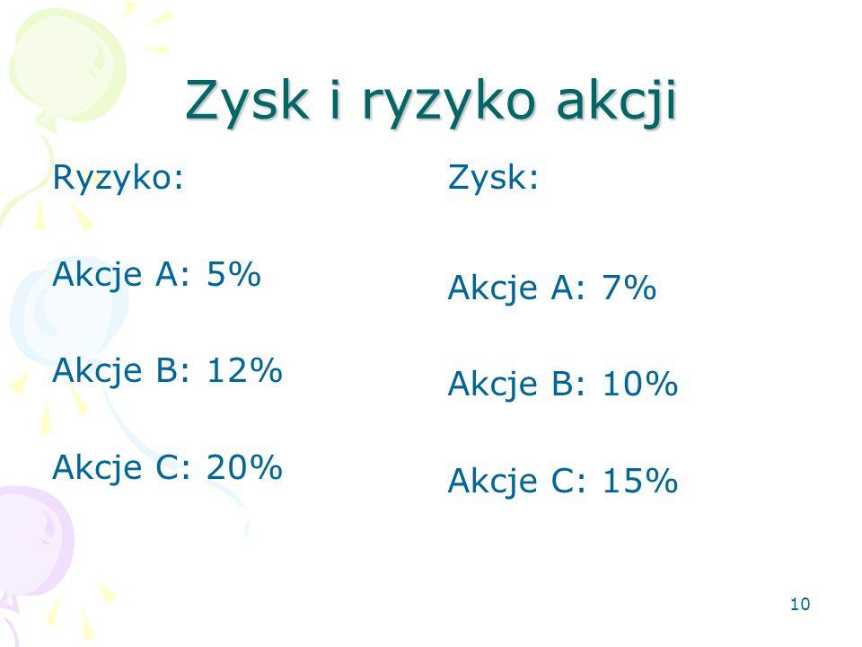 Zysk i ryzyko akcji Ryzyko: Akcje A: 5% Akcje B: 12% Akcje C: 20%