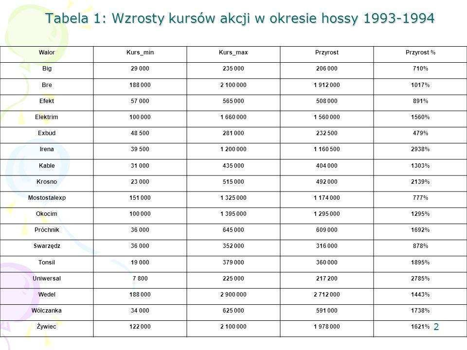 Tabela 1: Wzrosty kursów akcji w okresie hossy 1993-1994