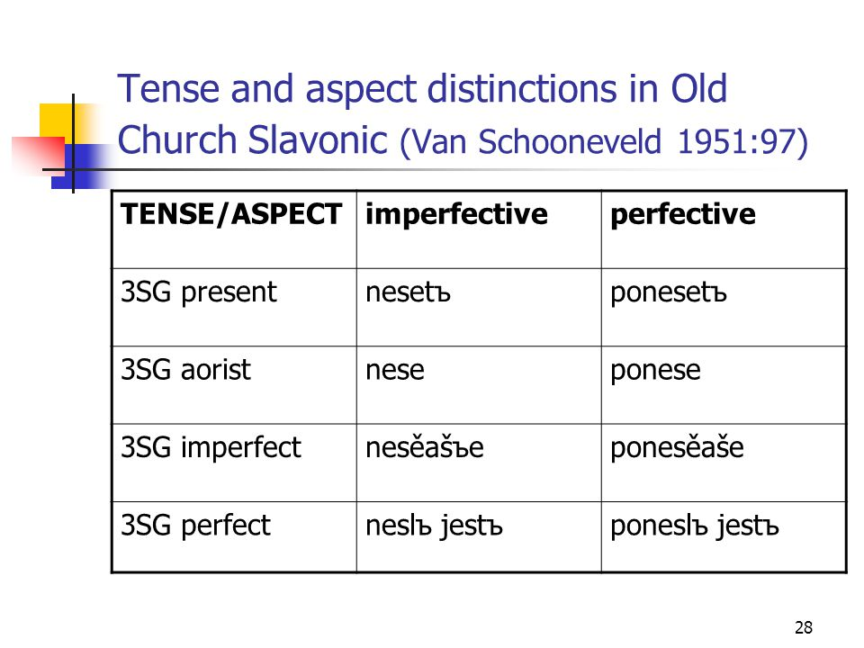 Tense and aspect distinctions in Old Church Slavonic (Van Schooneveld 1951:97)