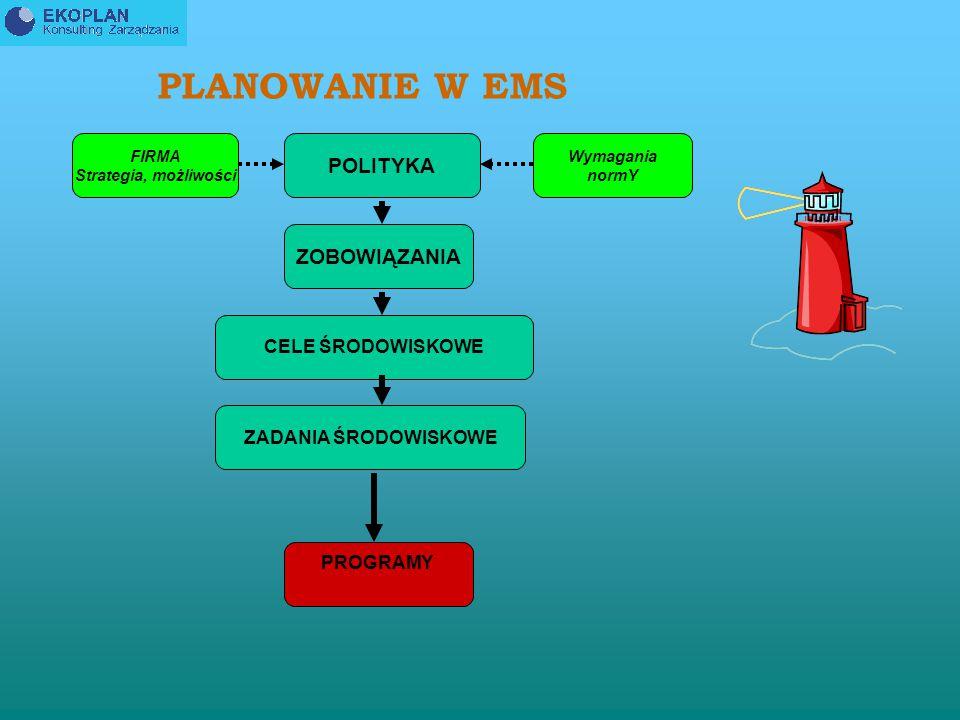 PLANOWANIE W EMS POLITYKA ZOBOWIĄZANIA CELE ŚRODOWISKOWE