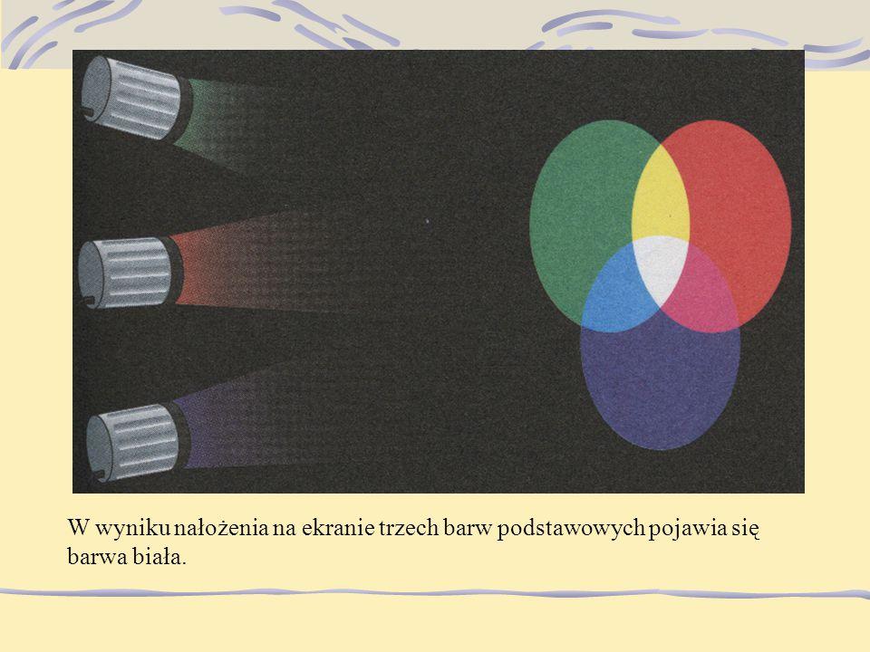 W wyniku nałożenia na ekranie trzech barw podstawowych pojawia się barwa biała.