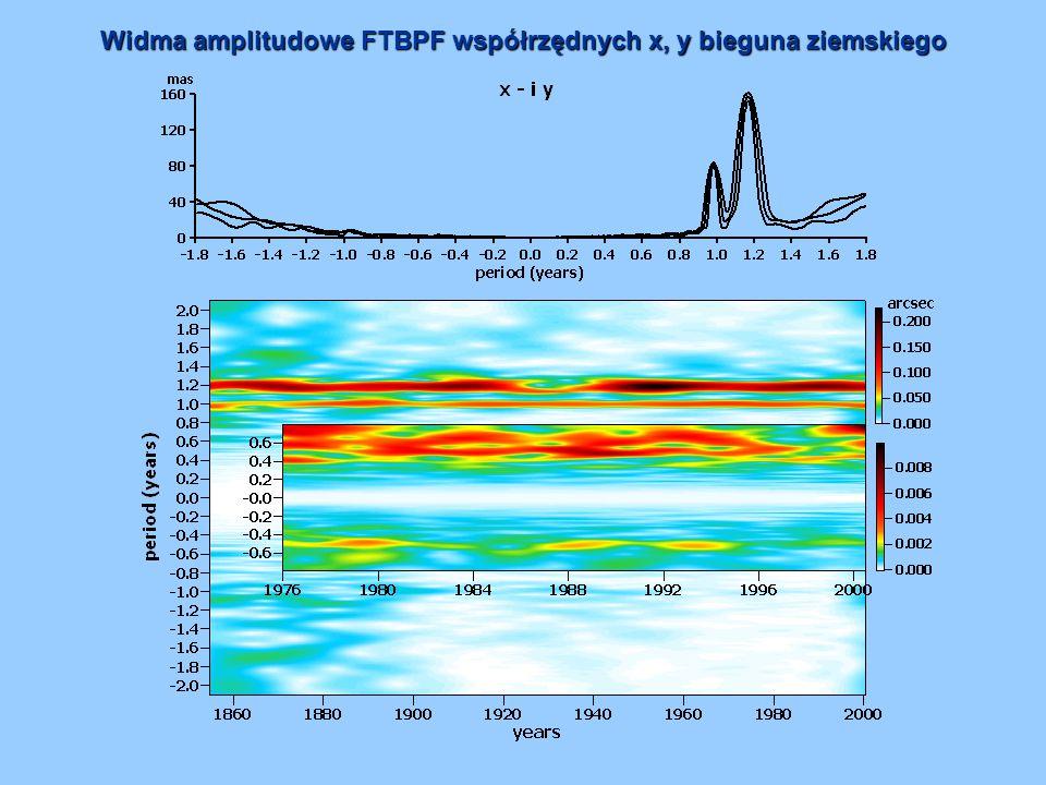 Widma amplitudowe FTBPF współrzędnych x, y bieguna ziemskiego