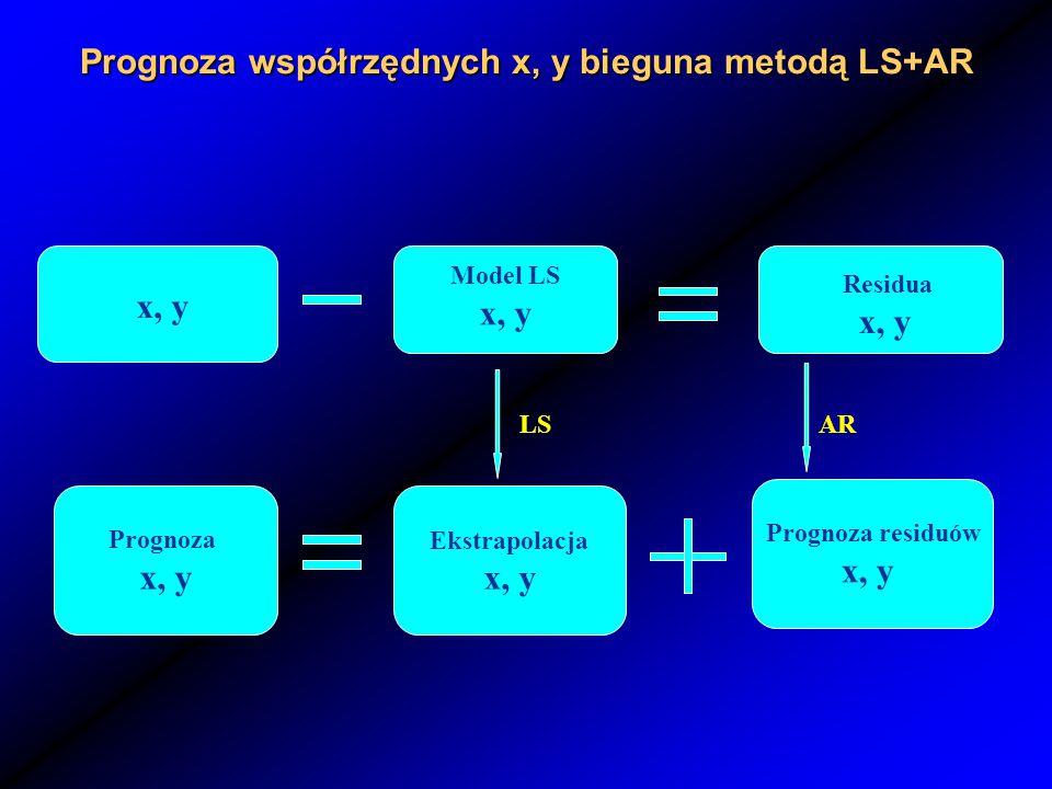 Prognoza współrzędnych x, y bieguna metodą LS+AR