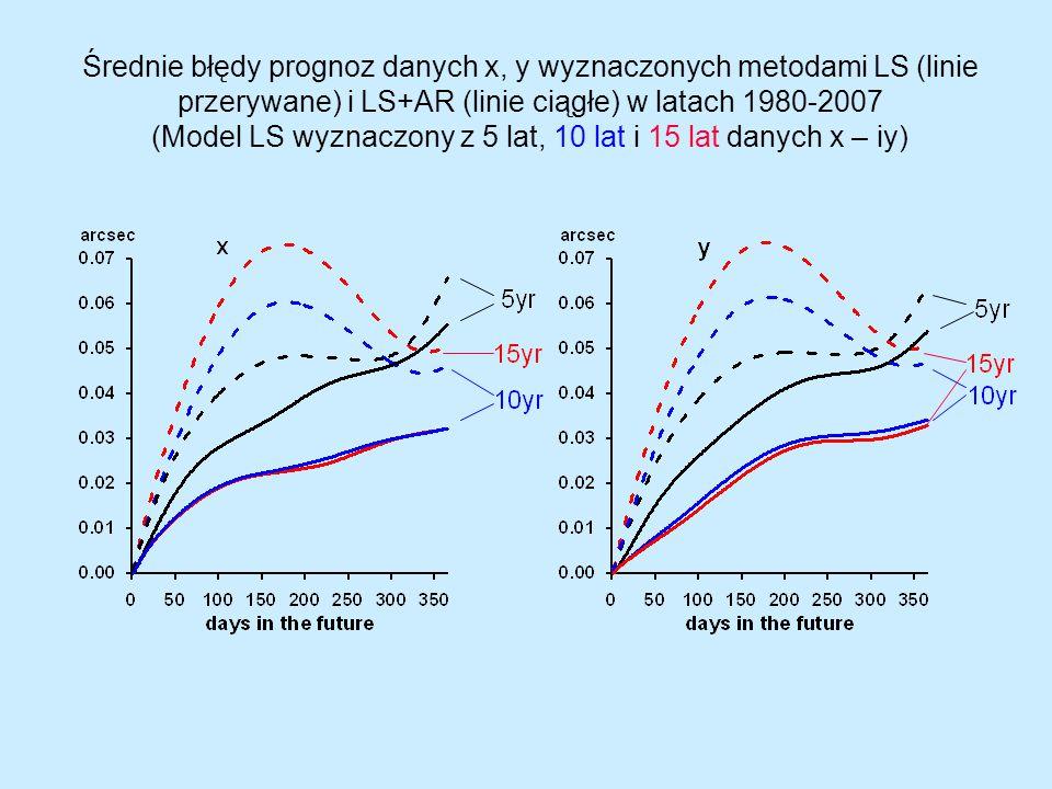 Średnie błędy prognoz danych x, y wyznaczonych metodami LS (linie przerywane) i LS+AR (linie ciągłe) w latach 1980-2007 (Model LS wyznaczony z 5 lat, 10 lat i 15 lat danych x – iy)