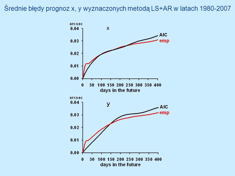 Średnie błędy prognoz x, y wyznaczonych metodą LS+AR w latach 1980-2007