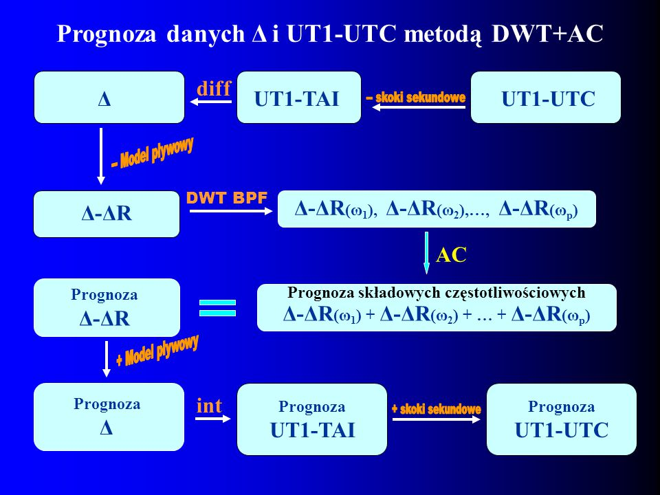 Prognoza danych Δ i UT1-UTC metodą DWT+AC