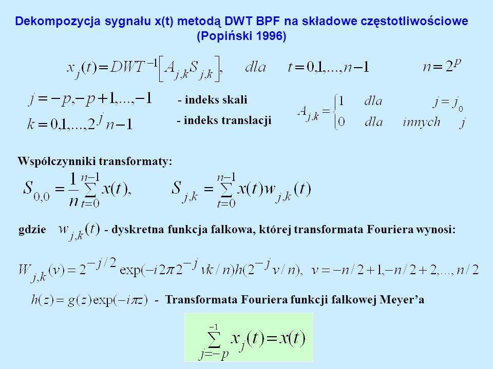 Dekompozycja sygnału x(t) metodą DWT BPF na składowe częstotliwościowe (Popiński 1996)
