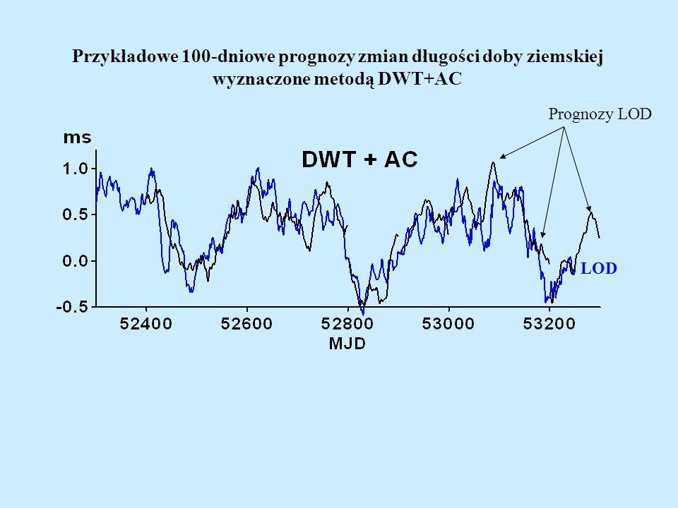 Przykładowe 100-dniowe prognozy zmian długości doby ziemskiej