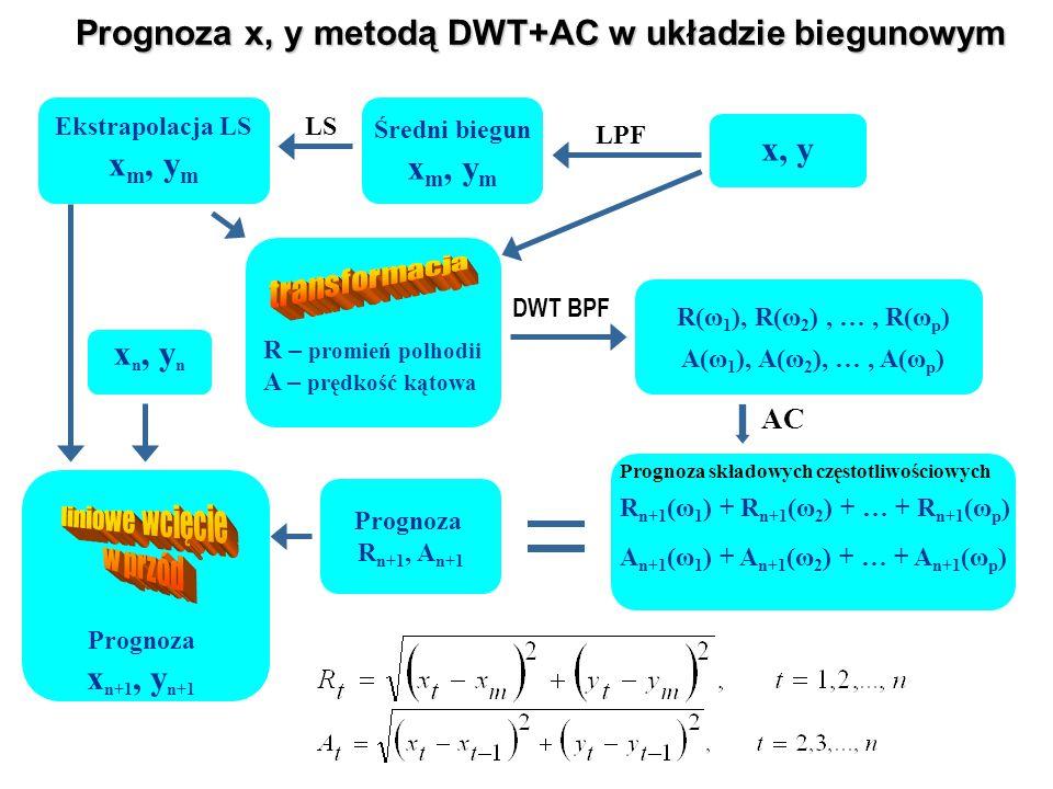 Prognoza x, y metodą DWT+AC w układzie biegunowym