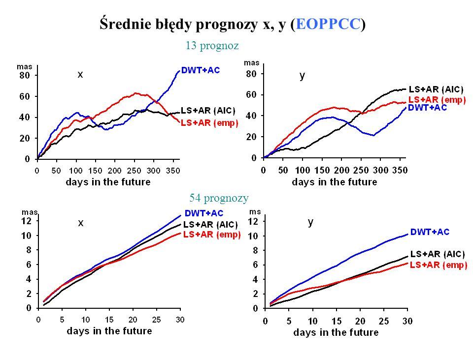 Średnie błędy prognozy x, y (EOPPCC)