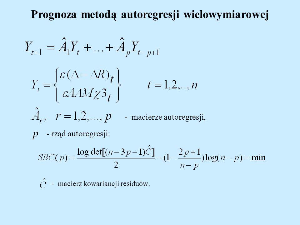 Prognoza metodą autoregresji wielowymiarowej