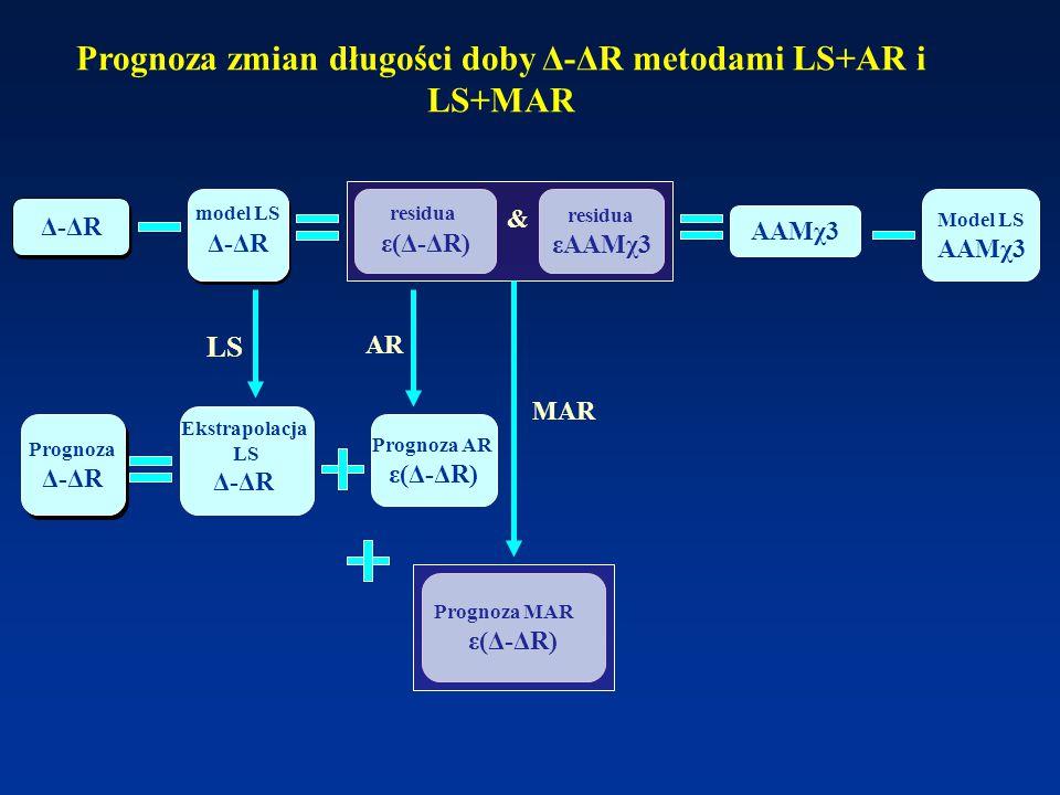 Prognoza zmian długości doby Δ-ΔR metodami LS+AR i LS+MAR