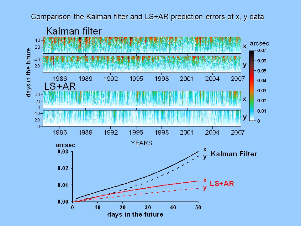 Comparison the Kalman filter and LS+AR prediction errors of x, y data