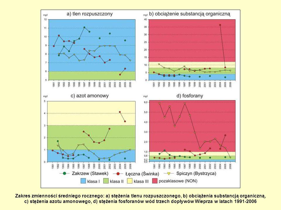 Zakres zmienności średniego rocznego: a) stężenia tlenu rozpuszczonego, b) obciążenia substancją organiczną, c) stężenia azotu amonowego, d) stężenia fosforanów wód trzech dopływów Wieprza w latach 1991-2006