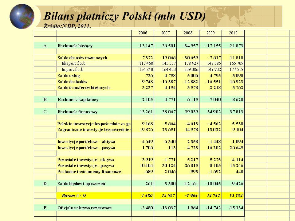 Bilans płatniczy Polski (mln USD) Żródło:N BP, 2011.
