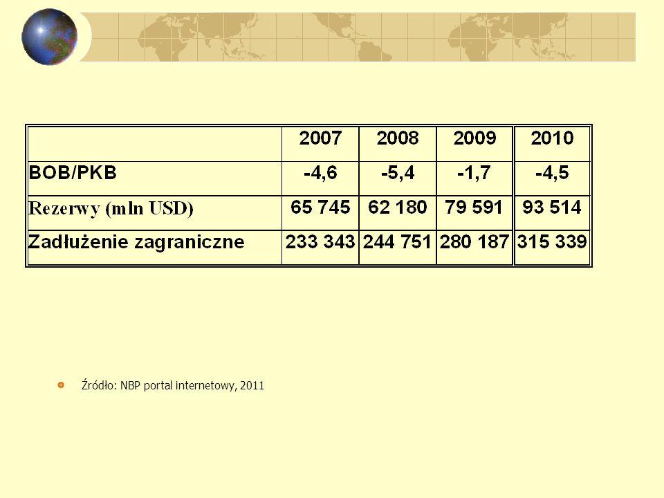 Źródło: NBP portal internetowy, 2011