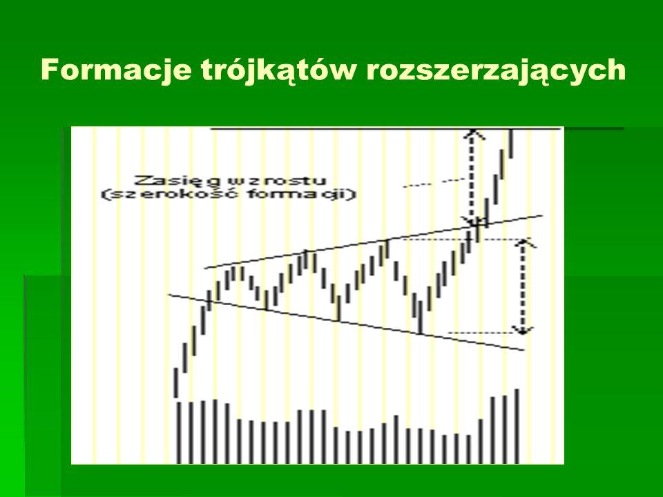 Formacje trójkątów rozszerzających