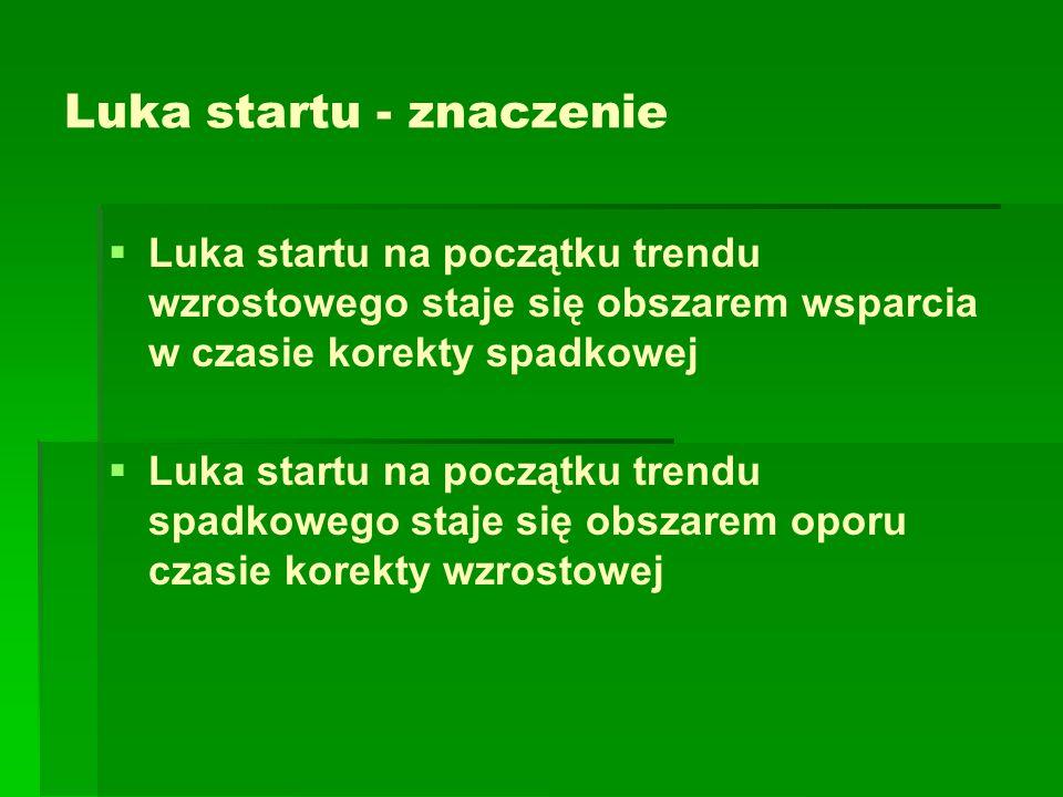 Luka startu - znaczenie