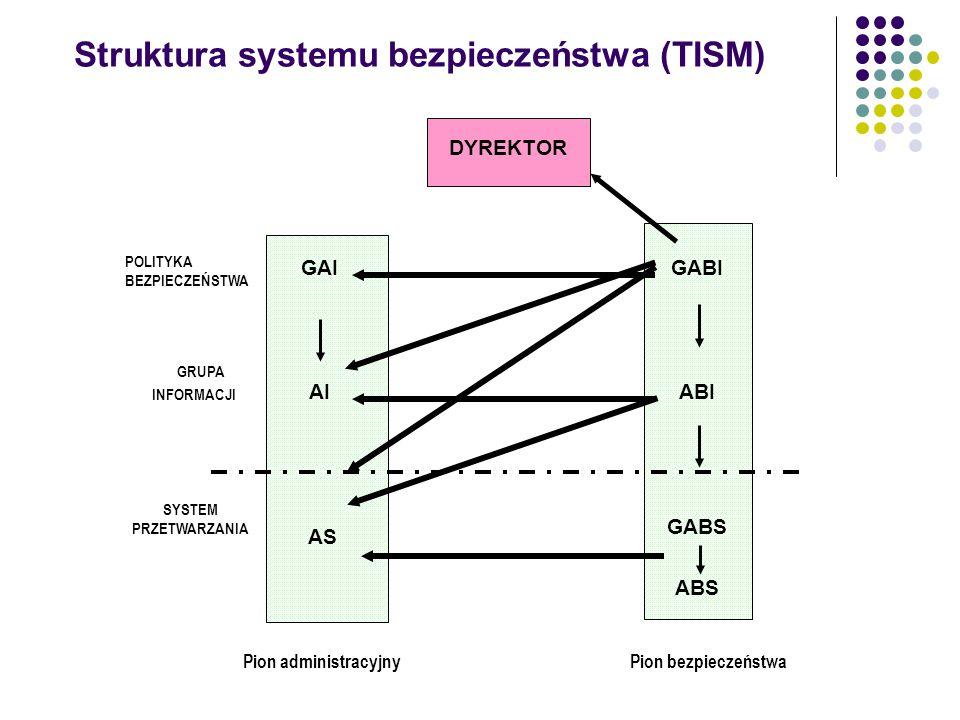 Struktura systemu bezpieczeństwa (TISM)