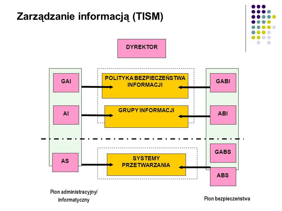Zarządzanie informacją (TISM)