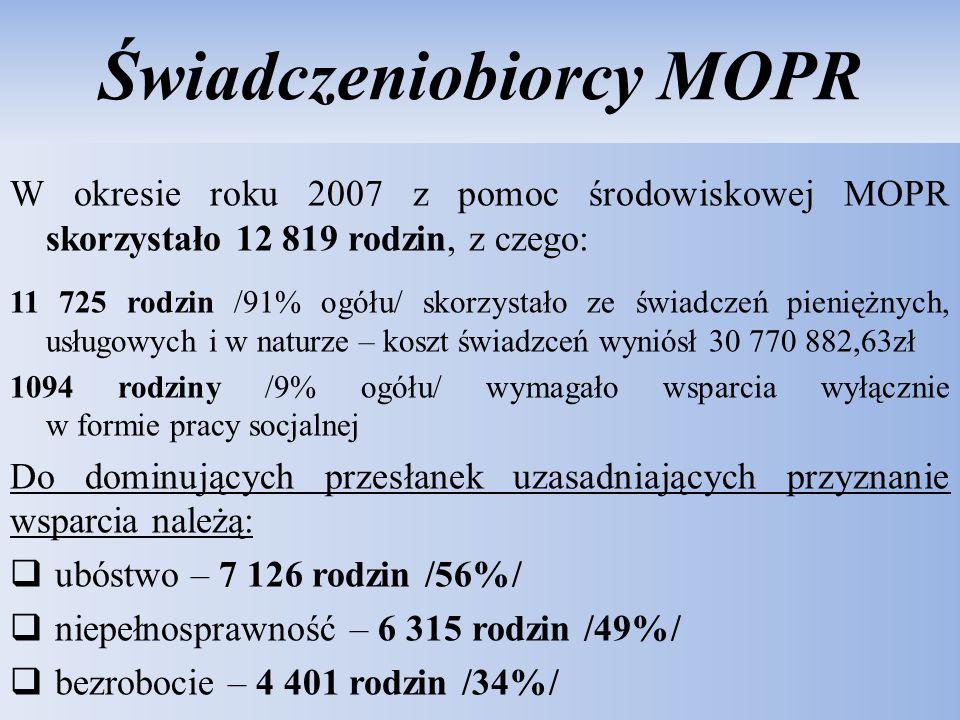 Świadczeniobiorcy MOPR