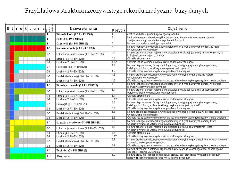 Przykładowa struktura rzeczywistego rekordu medycznej bazy danych