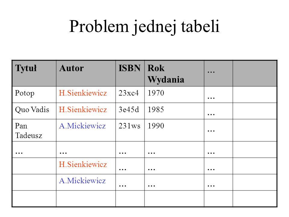 Problem jednej tabeli ... Tytuł Autor ISBN Rok Wydania Potop