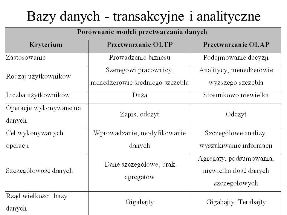 Bazy danych - transakcyjne i analityczne