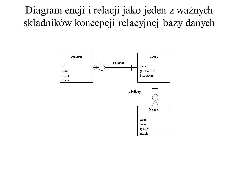 Diagram encji i relacji jako jeden z ważnych składników koncepcji relacyjnej bazy danych