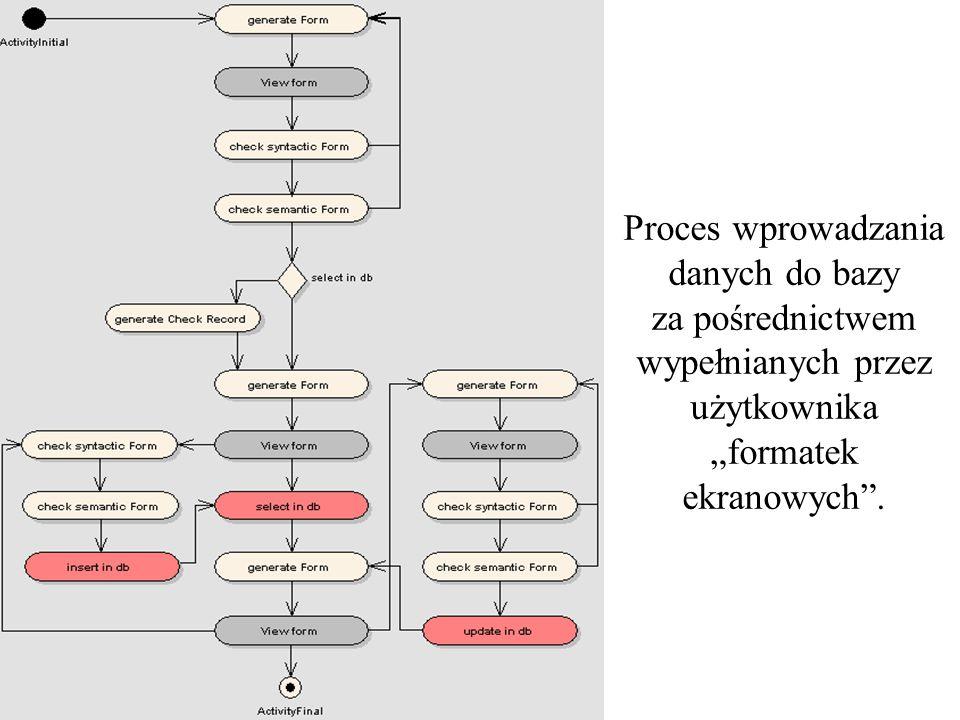 """Proces wprowadzania danych do bazy za pośrednictwem wypełnianych przez użytkownika """"formatek ekranowych ."""