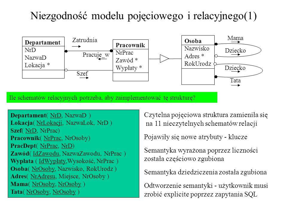 Niezgodność modelu pojęciowego i relacyjnego(1)