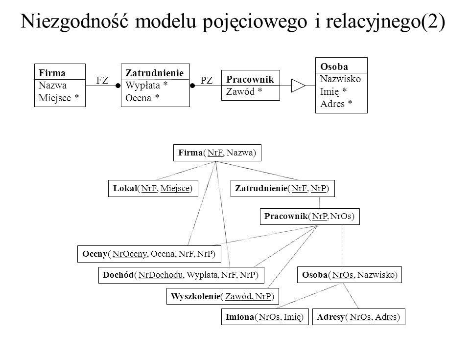 Niezgodność modelu pojęciowego i relacyjnego(2)