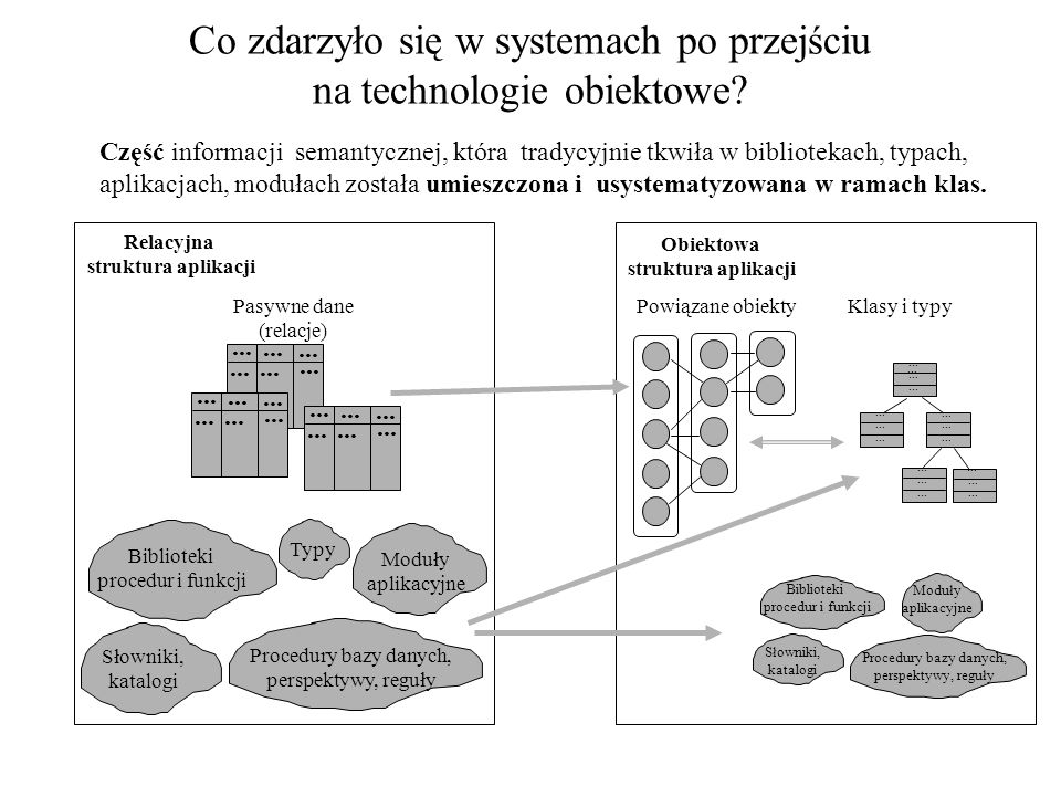 Co zdarzyło się w systemach po przejściu na technologie obiektowe