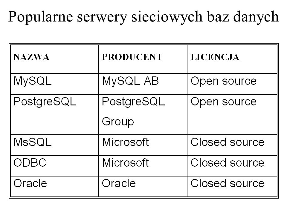 Popularne serwery sieciowych baz danych