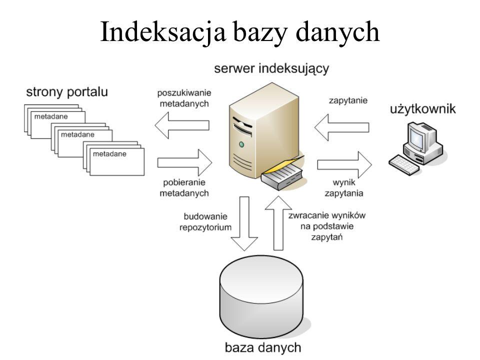 Indeksacja bazy danych