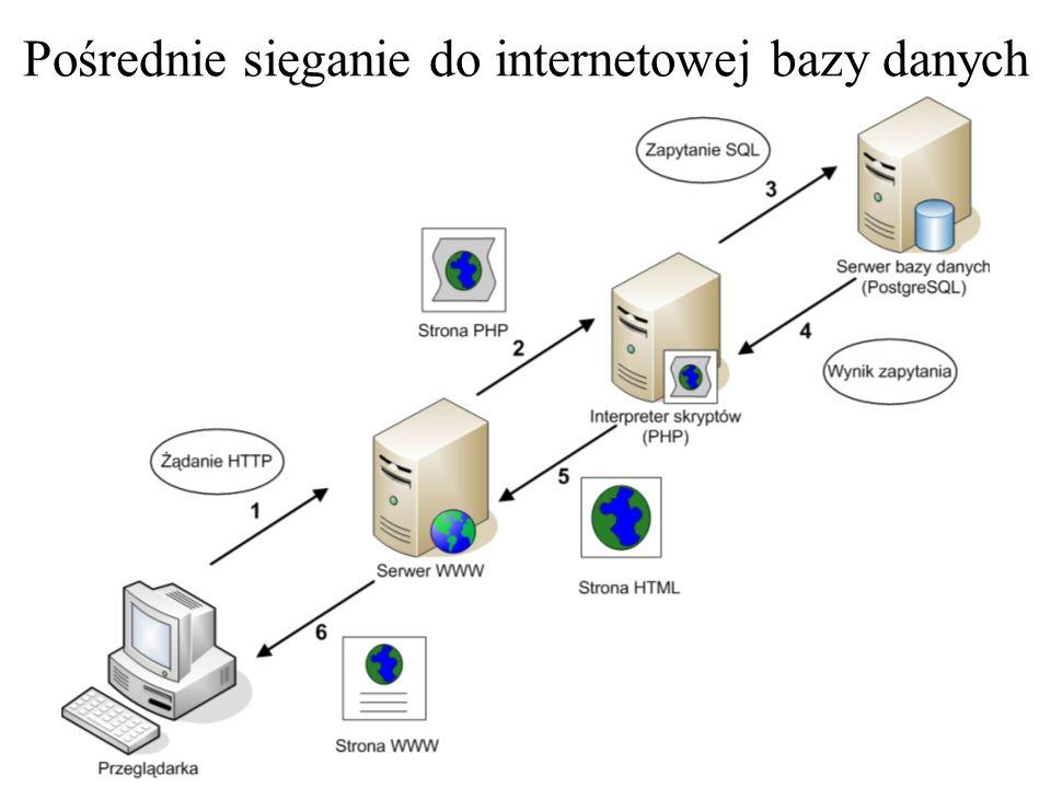 Pośrednie sięganie do internetowej bazy danych
