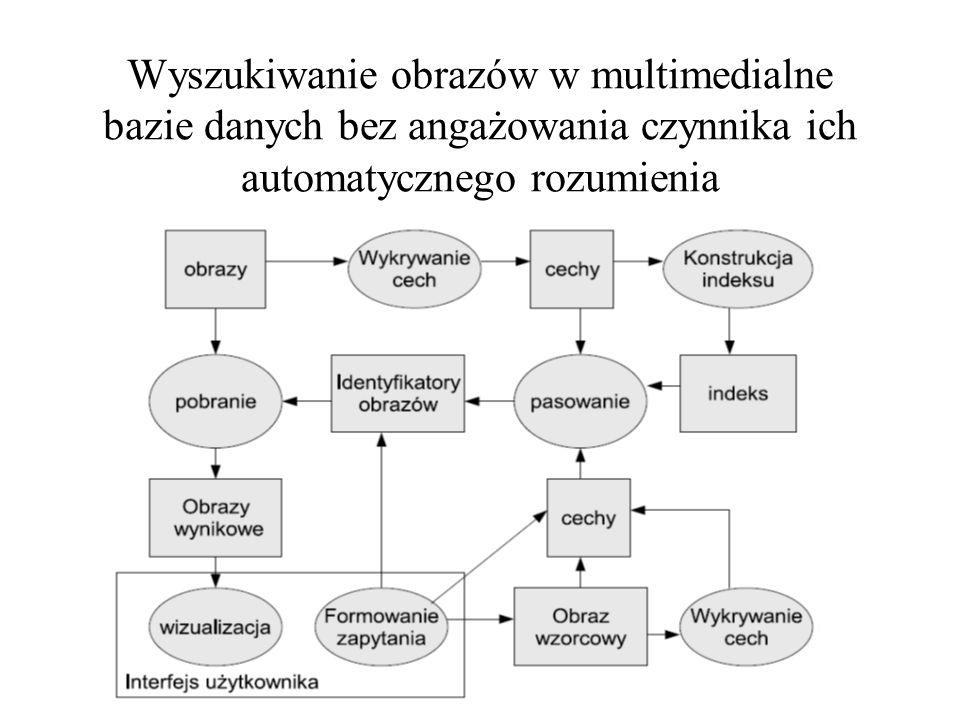 Wyszukiwanie obrazów w multimedialne bazie danych bez angażowania czynnika ich automatycznego rozumienia