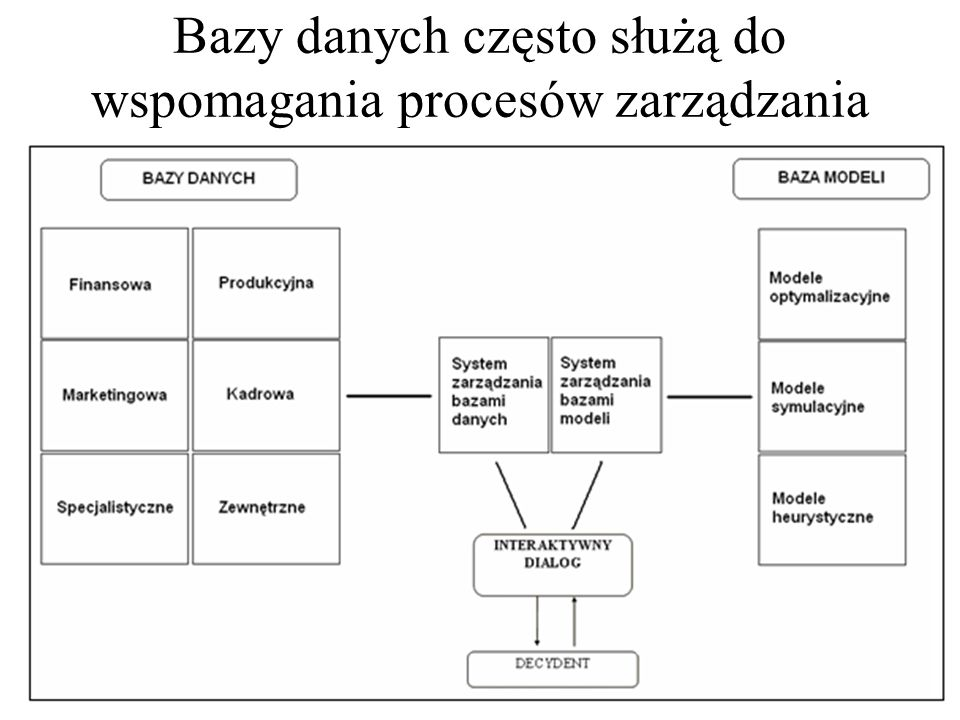 Bazy danych często służą do wspomagania procesów zarządzania