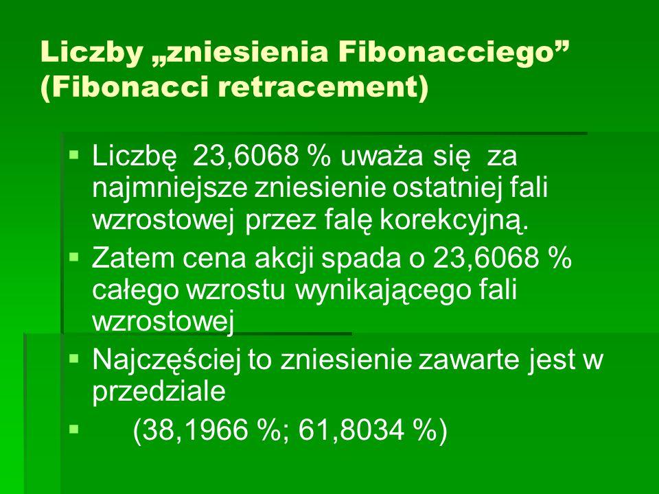 """Liczby """"zniesienia Fibonacciego (Fibonacci retracement)"""