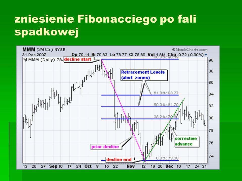 zniesienie Fibonacciego po fali spadkowej