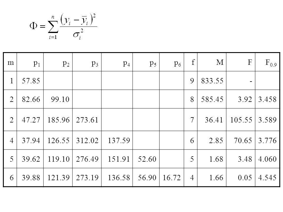 m p1. p2. p3. p4. p5. p6. f. M. F. F0.9. 1. 57.85. 9. 833.55. - 2. 82.66. 99.10. 8.