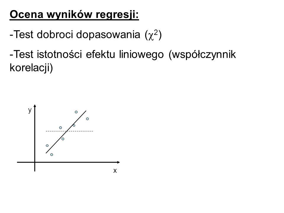 Ocena wyników regresji: Test dobroci dopasowania (c2)