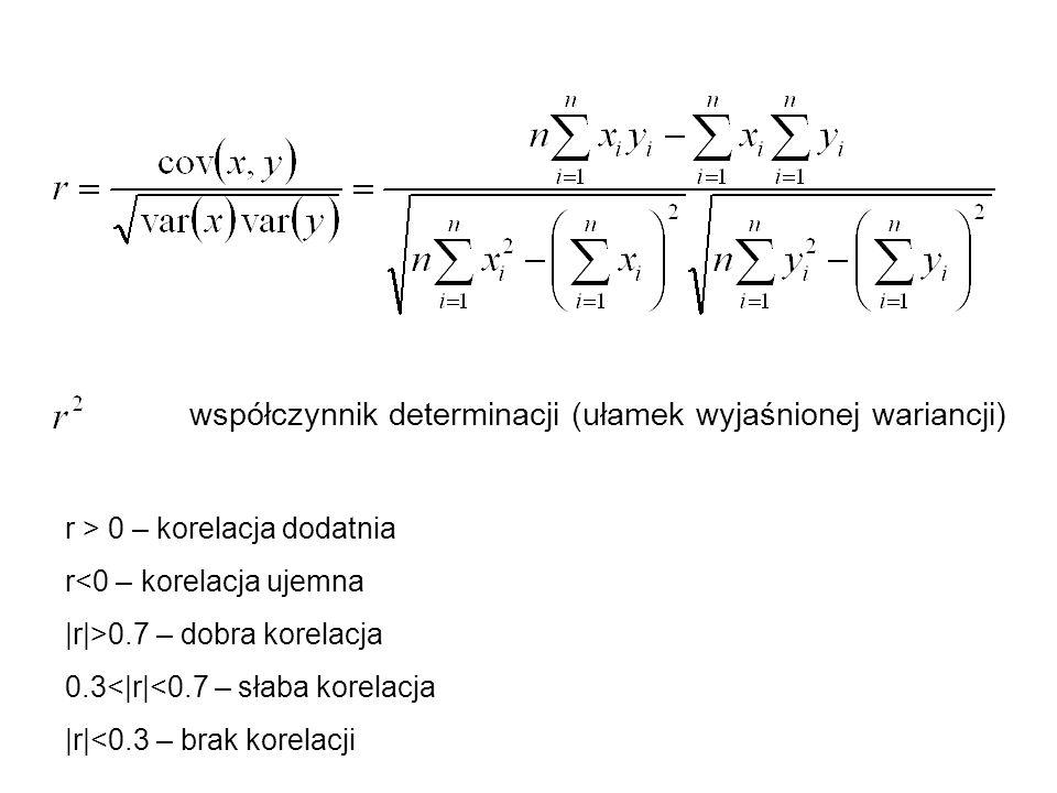 współczynnik determinacji (ułamek wyjaśnionej wariancji)